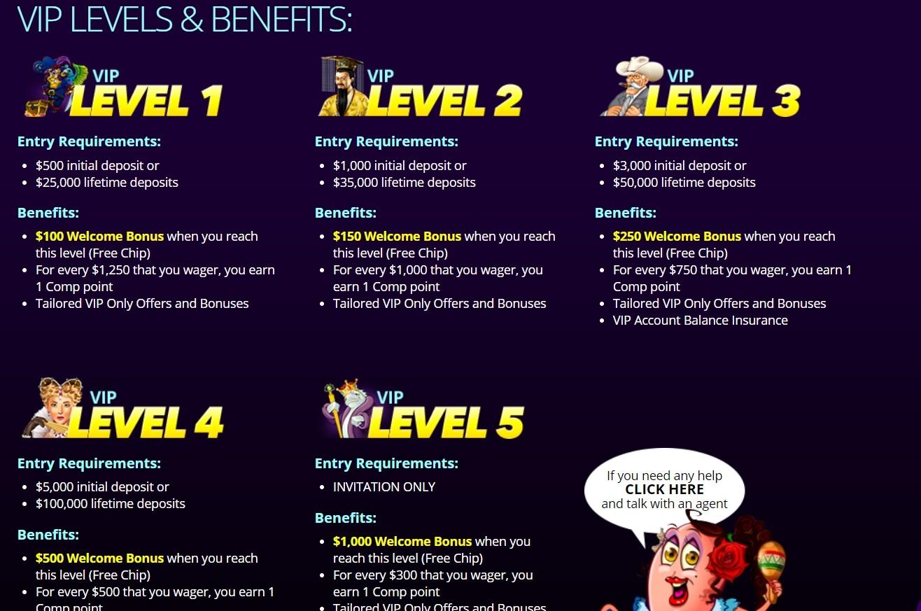 Dreams Casino VIP-Programm Levels